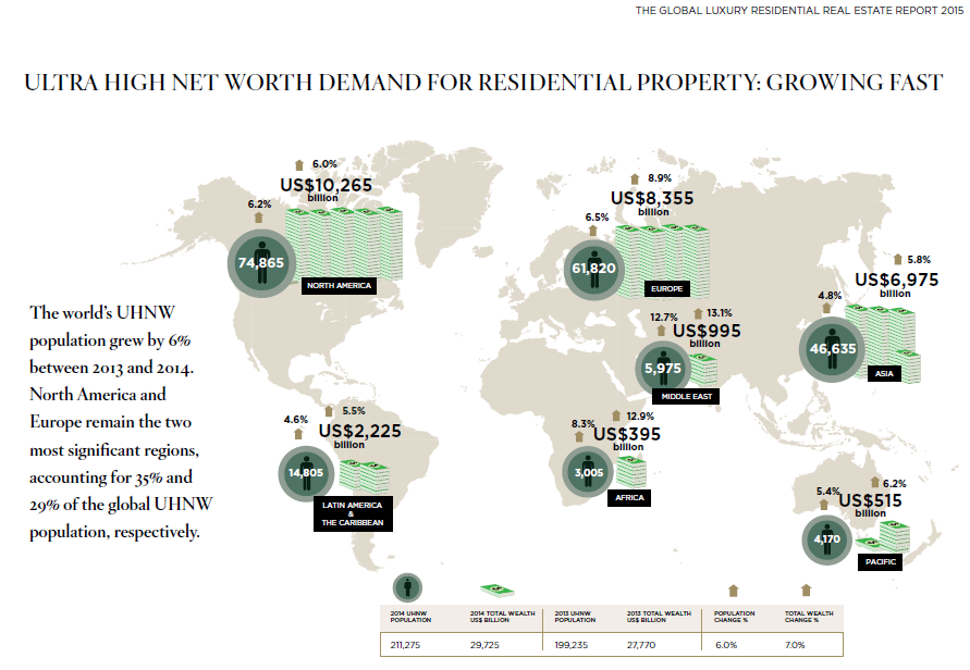 Source: THE GLOBAL LUXURY RESIDENTIAL REAL ESTATE REPORT 2015